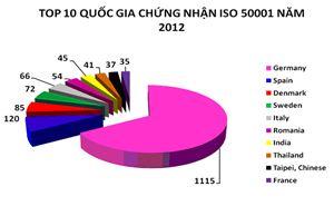 Thực trạng áp dụng ISO ở các nước trên thế giới