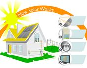 điện năng lượng mặt trời hòa lưới 3000Wpv