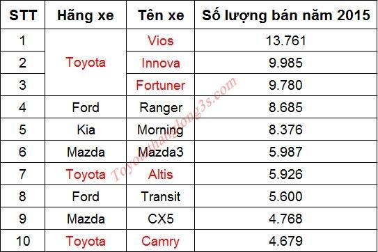Toyota vios, innova, fortuner bán chạy nhất năm 2015