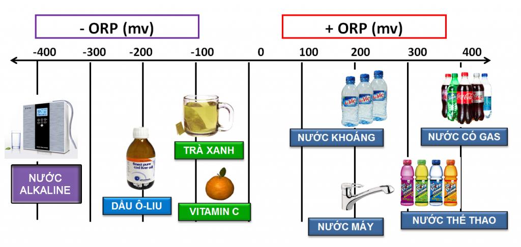 Độ kiềm tính của nước Alkaline KYK