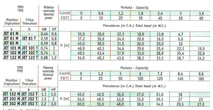 Thông số kỹ thuật Máy bơm chân không Sena JET-101M