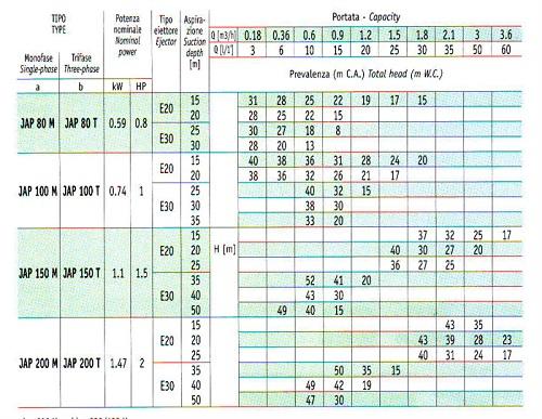 Thông số kỹ thuật Máy bơm giếng Sea-land JAP 100