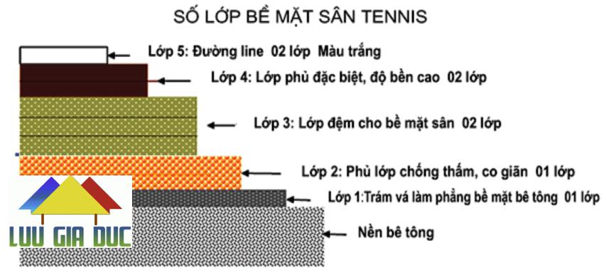 Thi Công Sơn Epoxy Sân Tennis, Sân Bóng Rổ....
