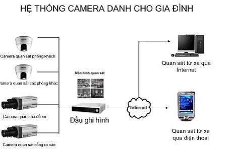 hệ thống camera giám sát dành cho gia đình