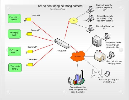 Giải pháp camera giám sát cho văn phòng