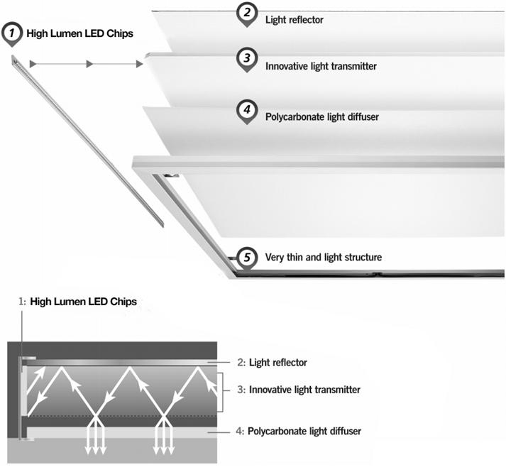 Cấu tạo đèn led tấm