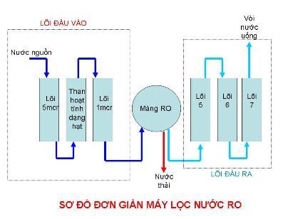 Quy trình lọc nước sử dụng màng lọc RO