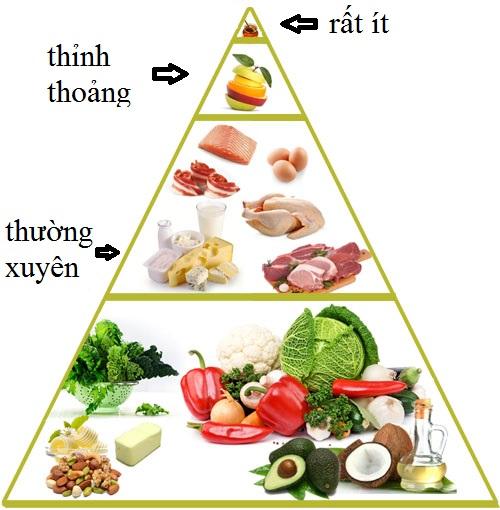 dinh dưỡng cho giảm cân lowcarb