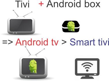 bien-tivi-thuong-thanh-smart-tivi-voi-android-box