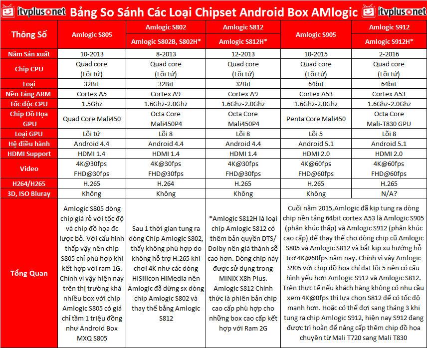 So sánh chipset Amlogic