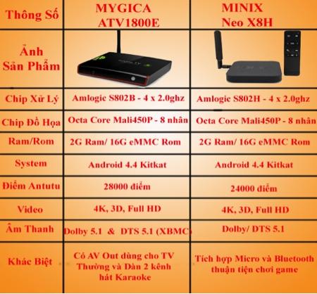 So sánh Mygica ATV 1800E với Minix Neo X8H