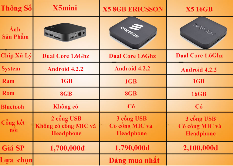 so sanh x5mini x5 x5 ericsson