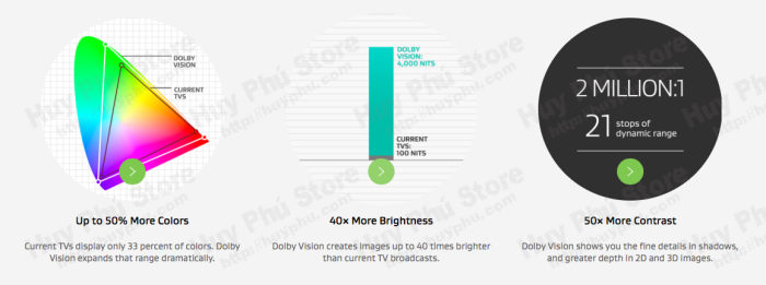 Giới thiệu công nghệ mới Dolby Vision, Android TV Box và TV 4K nào đã áp dụng công nghệ này?