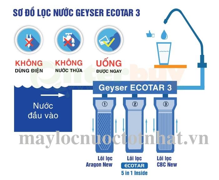 sơ đồ lắp đặt ecotar 3