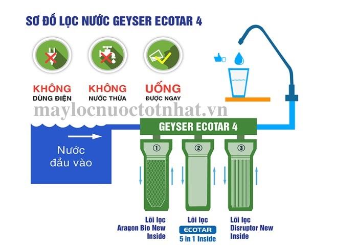 Sơ đồ lắp đặt ecotar 4