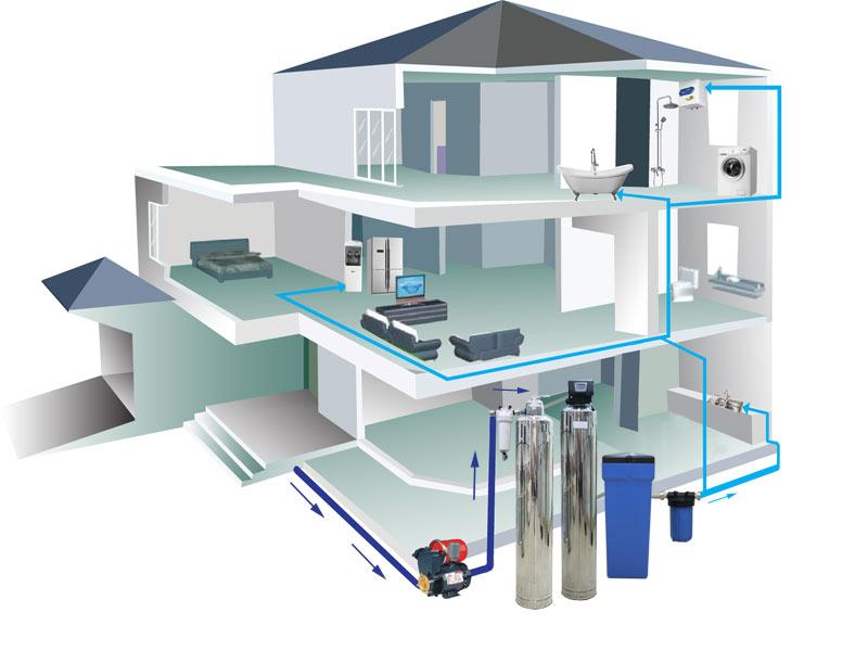 Mô hình lắp đặt hệ thống lọc tổng ews 1300l/h