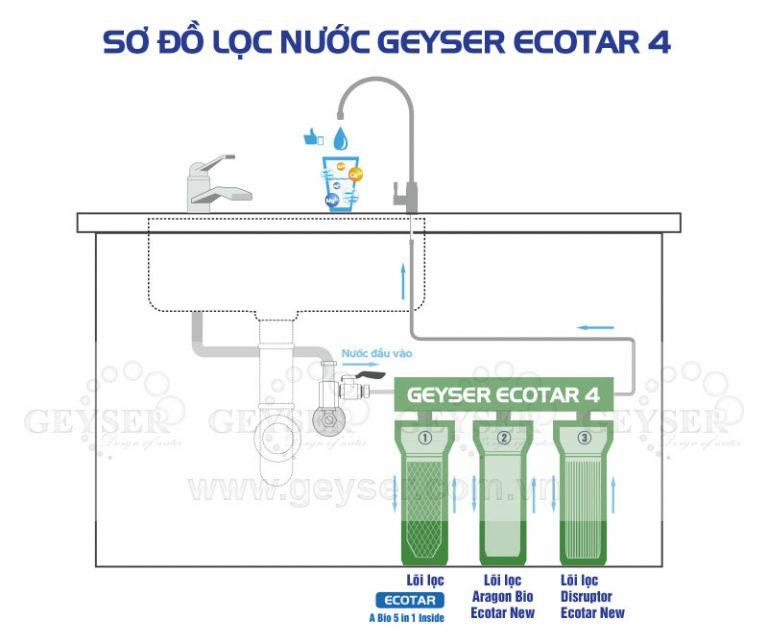 Hướng dẫn lắp đặt máy geyser ecotar 4