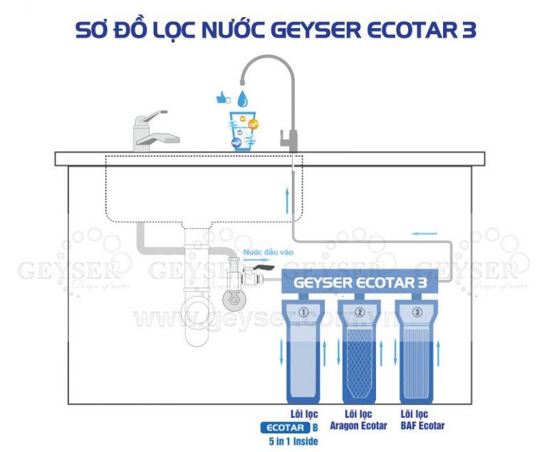 Sơ đồ lắp đặt máy lọc nước nano geyser ecotar 3 model 2017