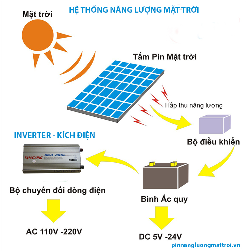 Application Inverter samyoung 100W