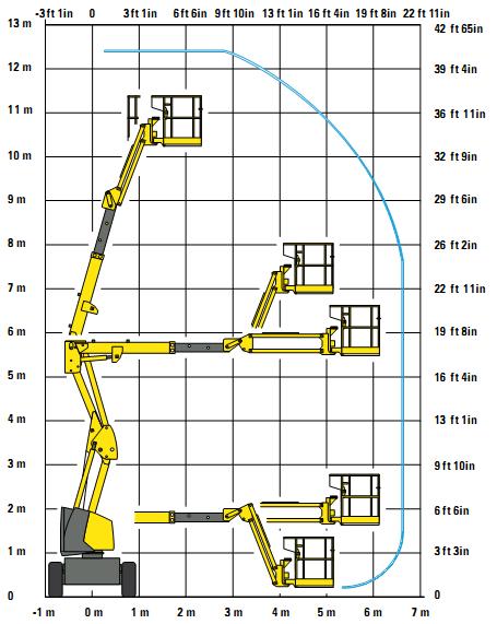 Biểu đồ nâng xe nâng người tự hành Z boom 12m Haulotte