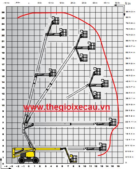 Biểu đồ nâng xe nâng người tự hành Z boom 26m Haulotte