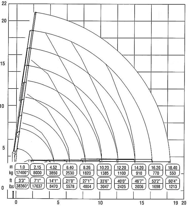 Biểu đồ nâng của F238