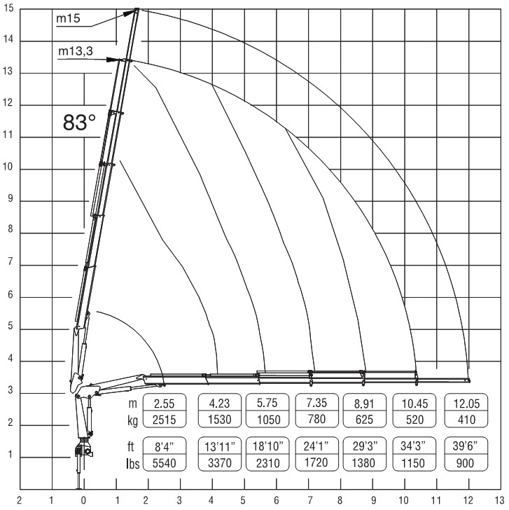 Biểu đồ nâng cẩu F571