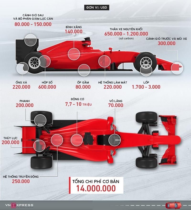 Giá chiếc xe đua F1