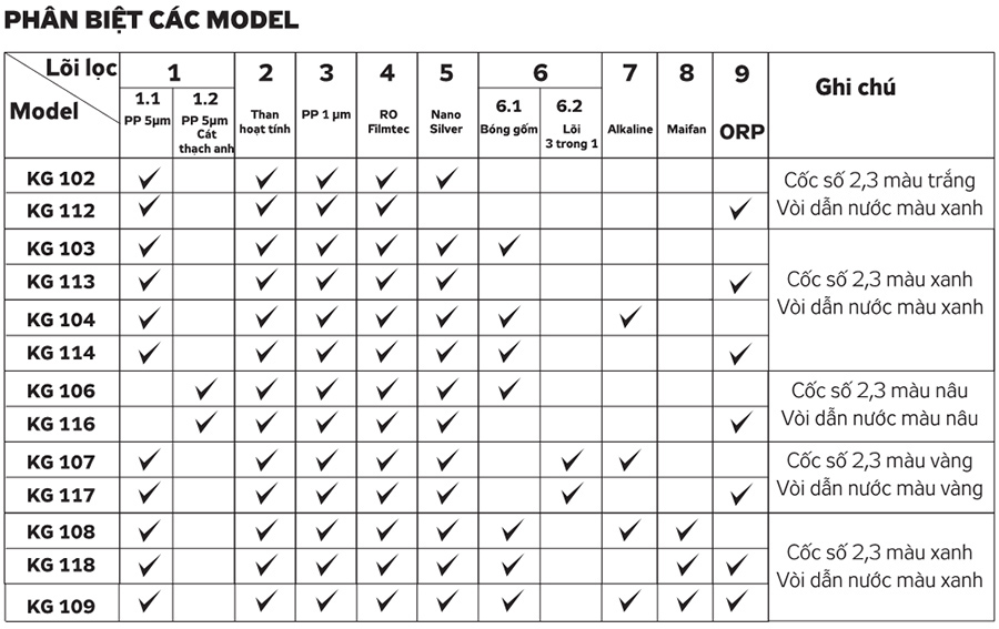 Phân biệt các model của máy lọc nước Kangaroo