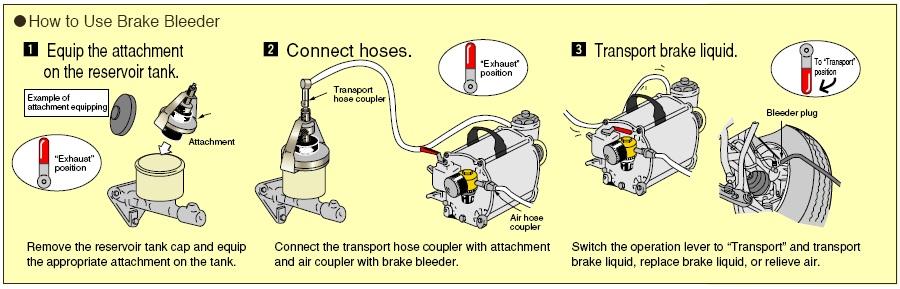 Cách thức hoạt động của máy thay dầu phanh, KTC ABX70