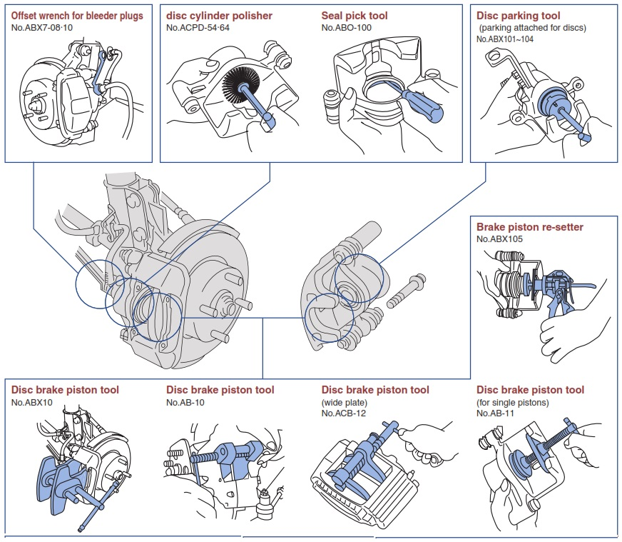 Hệ thống phanh đĩa và dụng cụ chuyên dùng, dụng cụ chuyên dùng cho hệ thống phanh