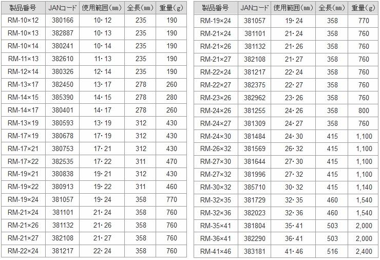 Bảng mã số cờ lê đuôi chuột của Toptools, RM-14x17, RM-17x21, RM-19x21
