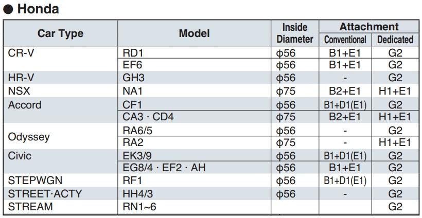 Dòng xe Honda, CR-V, NSX, Accord, Odysey, Civic