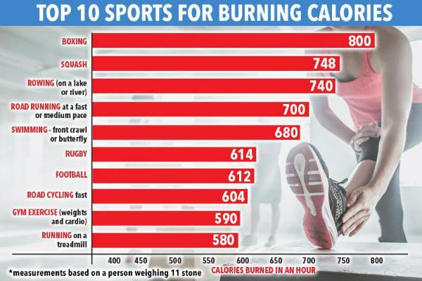 boxing là bộ môn giúp tiêu đốt calories hiệu quả nhất