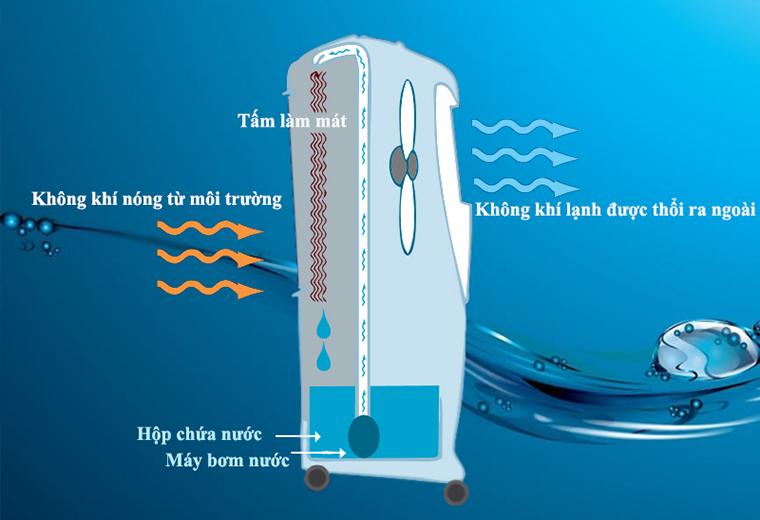 quạt điều hòa Làm mát sạch không khí bằng hơi nước