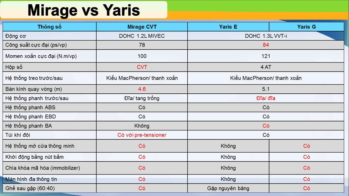 mirage vs yaris