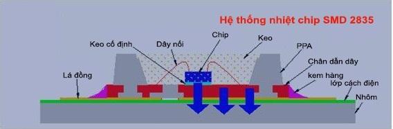 Hệ thống nhiệt chip SMD