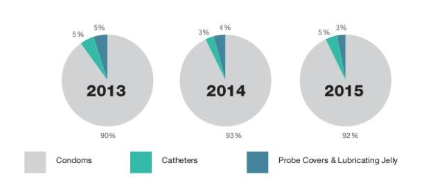 Cơ cấu doanh thu của Karex qua các năm