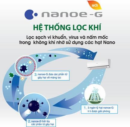 Công nghệ nanoe-G trên máy điều hòa