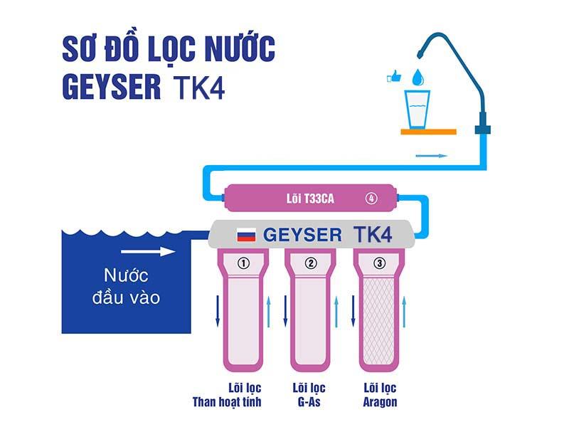 sơ đồ lọc nước máy lọc nước tk4