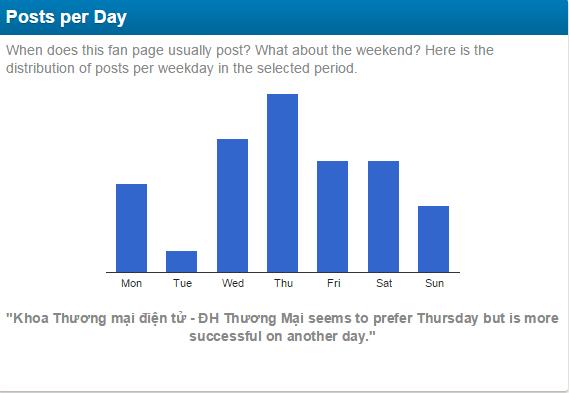 post per day