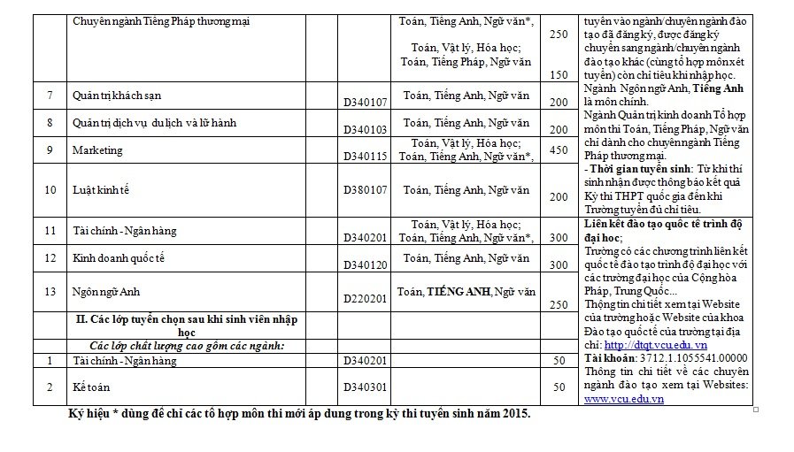 Thông tin tuyển sinh đại học Thương Mại 2015