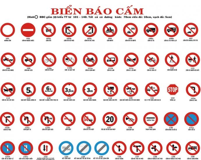 các loại biển báo cấm
