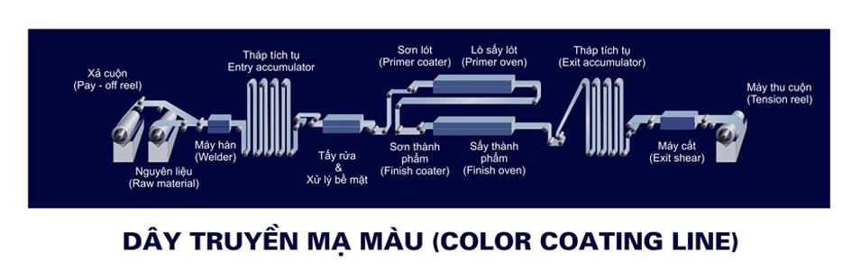 Tôn mạ màu poshaco - dây chuyền sản xuất