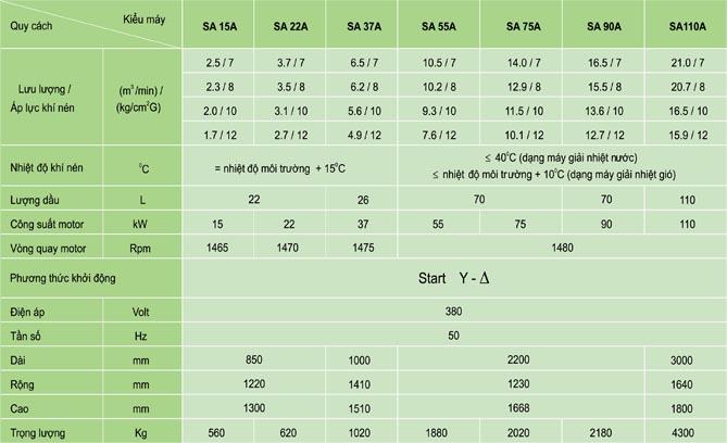 thông số kỹ thuật Máy nén khí FUSHENG