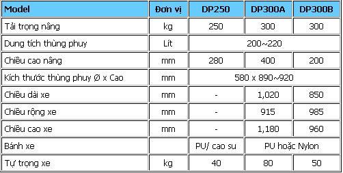 xe nâng di chuyển thùng phuy DP250