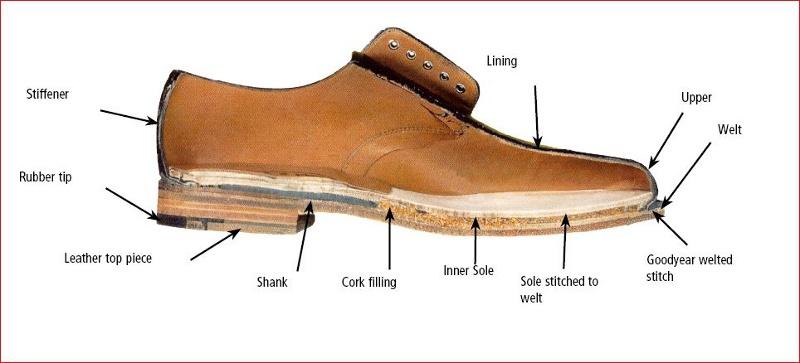 khâu giày good-year