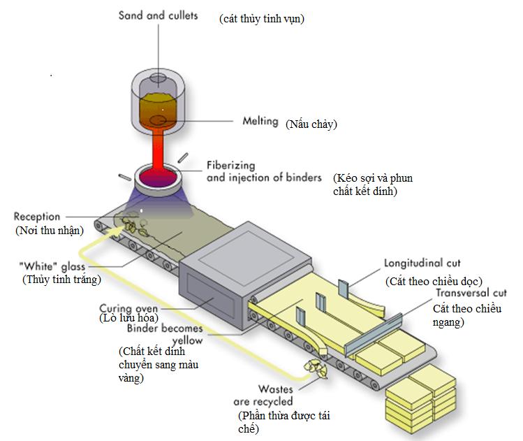 sơ đồ mô tả quy trình sản xuất bông thủy tinh