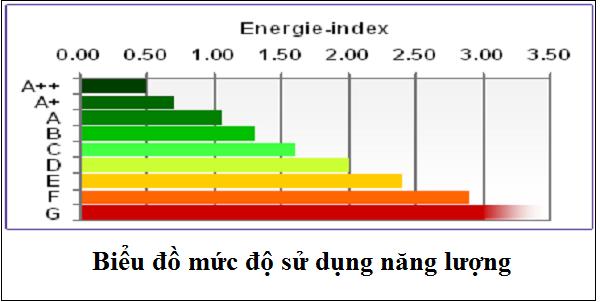 Đạt tiêu chuẩn A+ về sử dụng năng lượng hiệu quả của EU