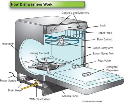 Máy rửa bát - rửa có sạch không ?